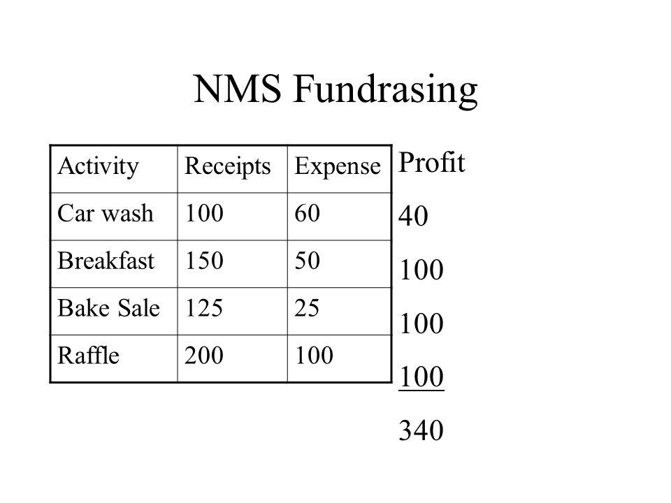 NMS Fundrasing ActivityReceiptsExpense Car wash10060 Breakfast15050 Bake Sale12525 Raffle200100