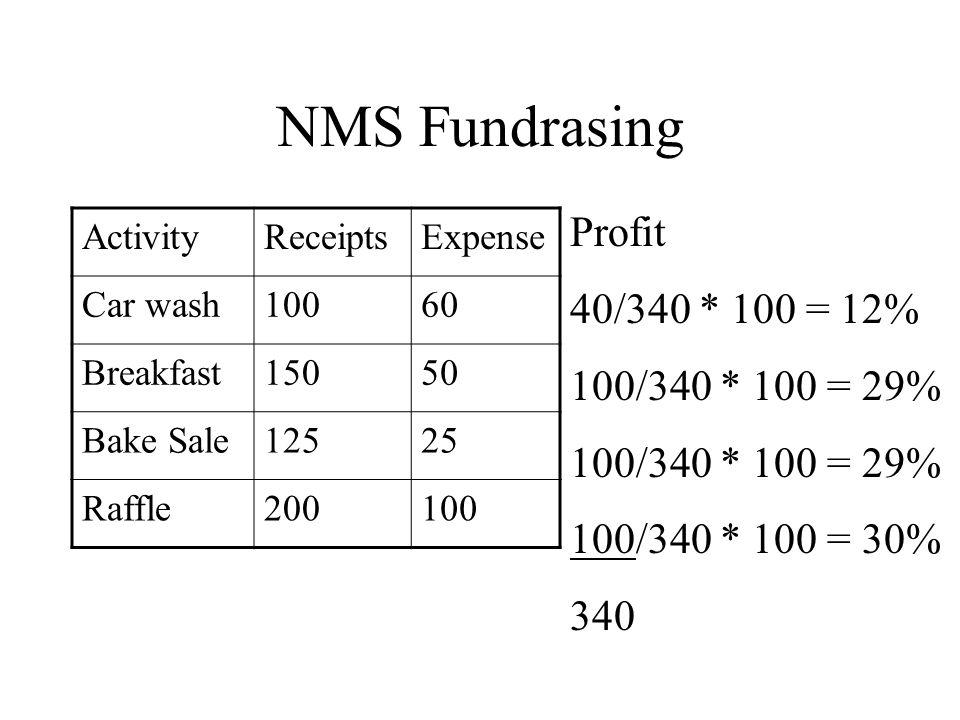 NMS Fundrasing ActivityReceiptsExpense Car wash10060 Breakfast15050 Bake Sale12525 Raffle200100 Profit 40 100 340