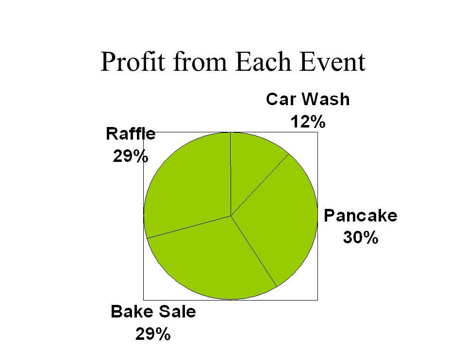 NMS Fundrasing ActivityReceiptsExpense Car wash10060 Breakfast15050 Bake Sale12525 Raffle200100 Profit 40/340 * 100 = 12% 100/340 * 100 = 29% 100/340 * 100 = 30% 340