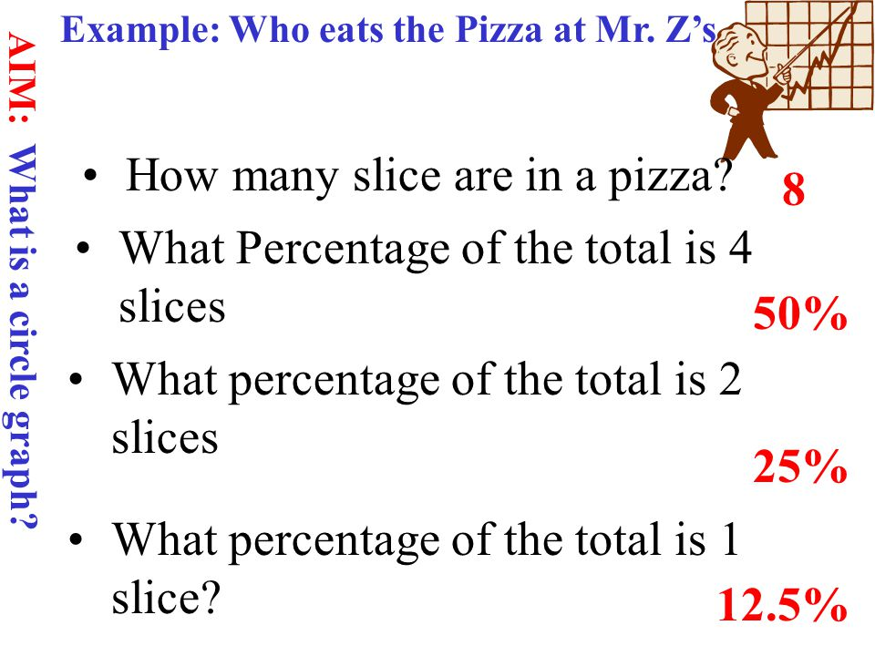 Example: Who eats the Pizza at Mr.Z's How many slice are in a pizza.