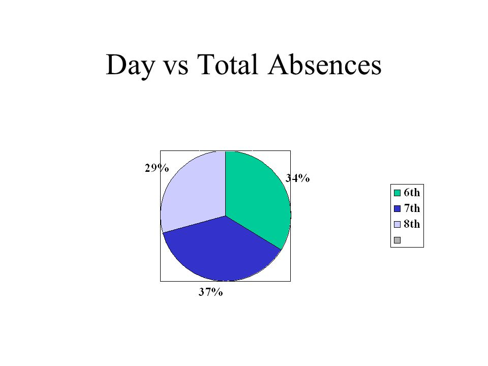 NMS Absences Day6 th 7th8th Tuesday5106 Wednesda y 7106 Thursday666 Total 21/62 * 100 = 34% 23/62 * 100 = 37% 18/62 * 100 = 29% 62