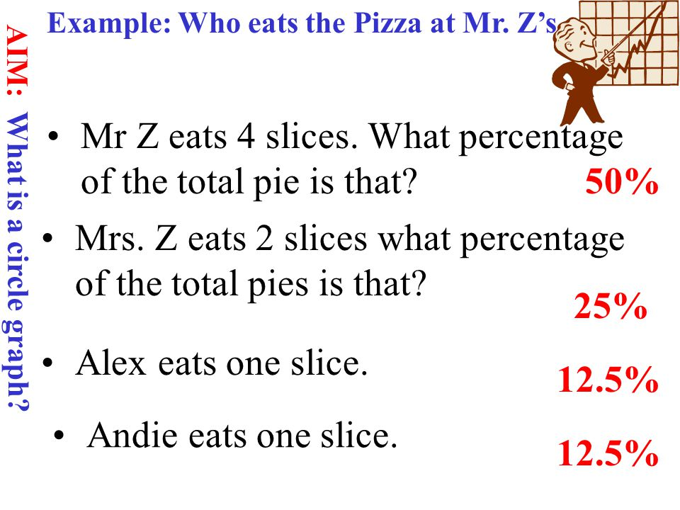 AIM: What is a circle graph.Example: Who eats the Pizza at Mr.