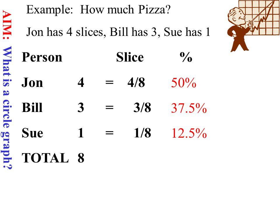 Homework: INTERNET QUESTIONS AIM: What is a circle graph?