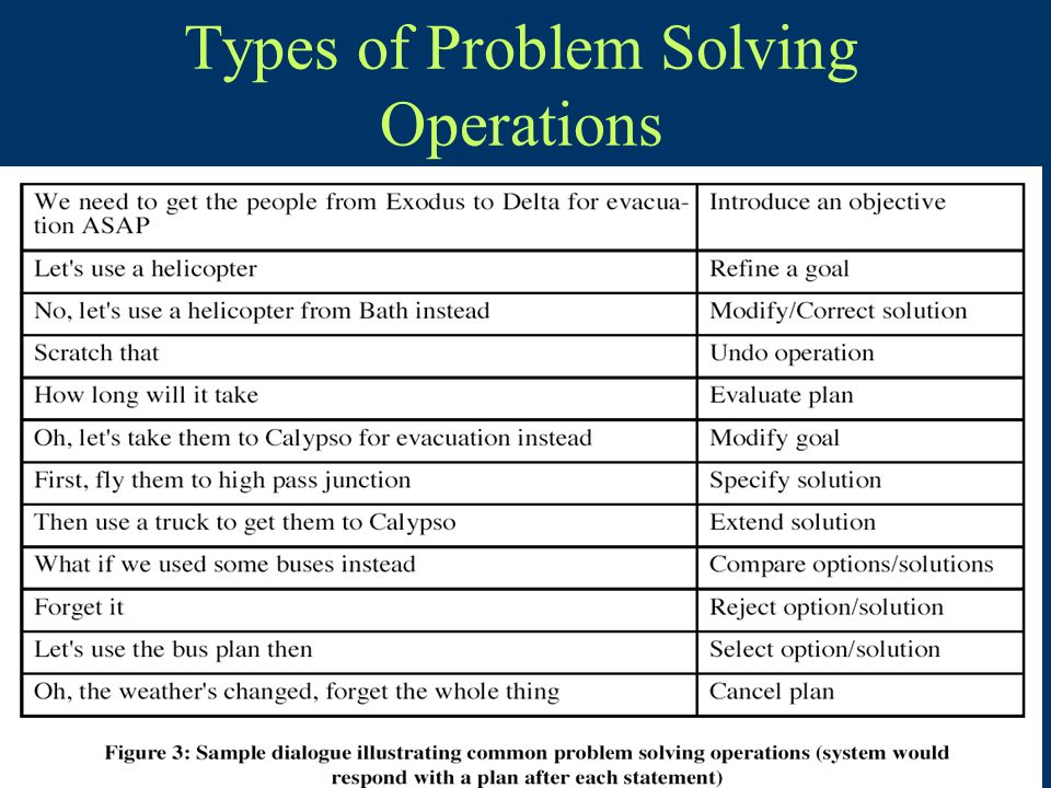 Types of Problem Solving Operations