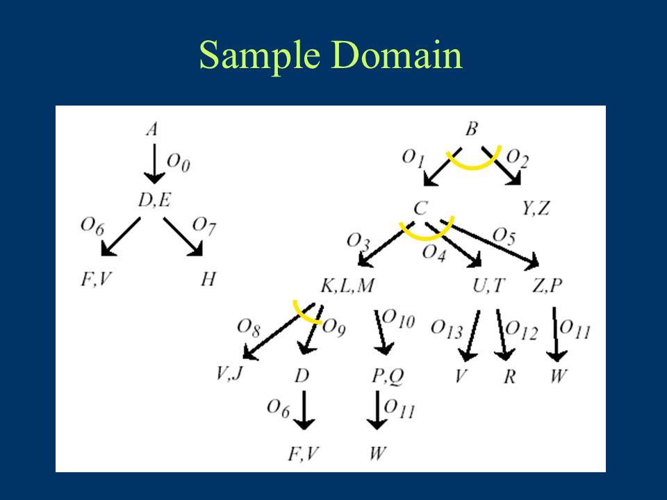 Sample Domain