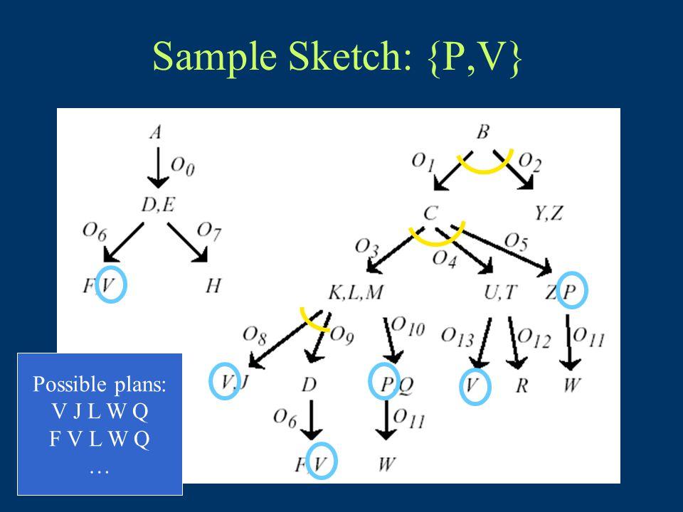 Sample Sketch: {P,V} Possible plans: V J L W Q F V L W Q …
