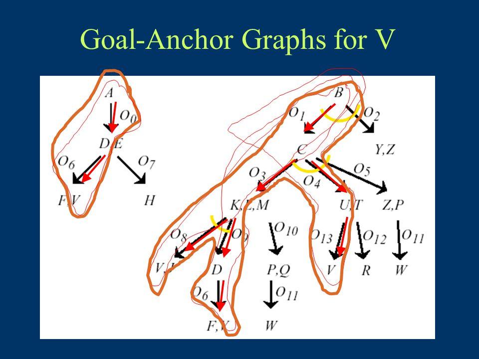 Goal-Anchor Graphs for V