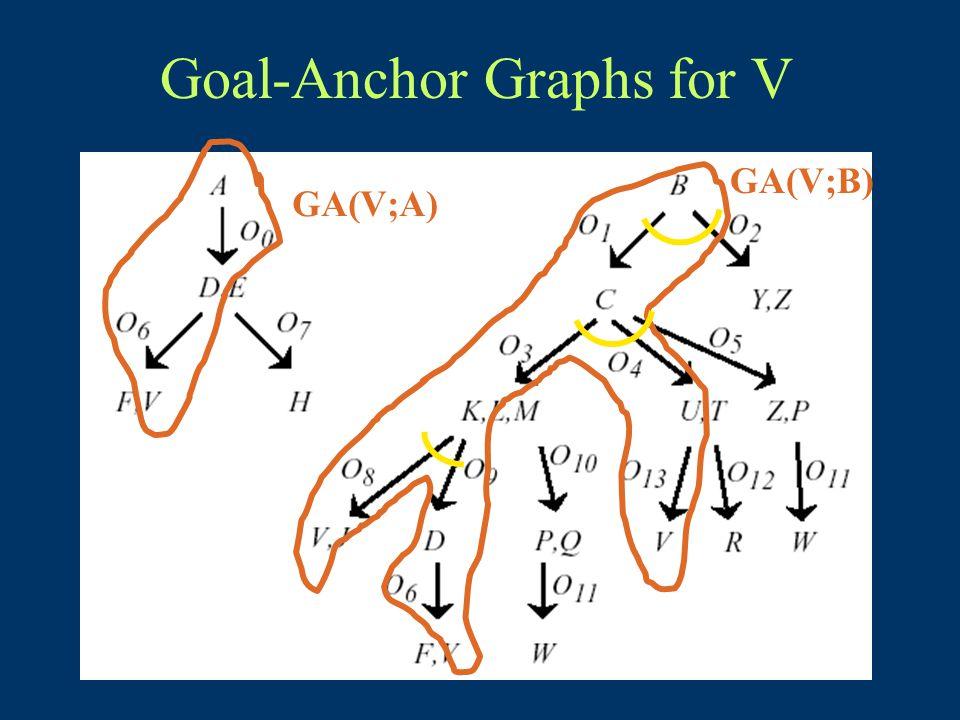 GA(V;A) GA(V;B)