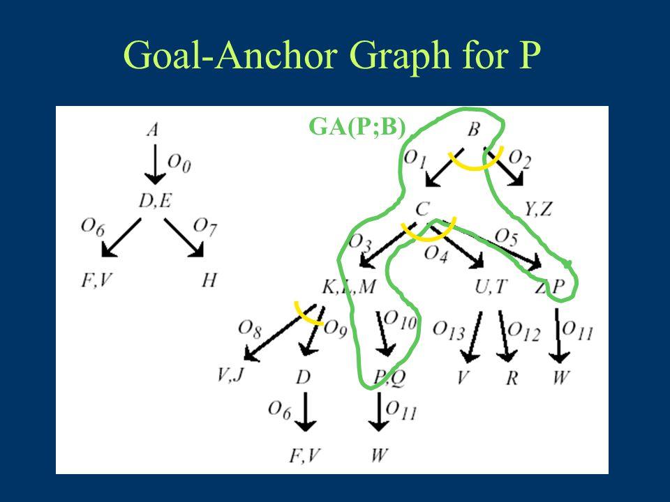 Goal-Anchor Graph for P GA(P;B)