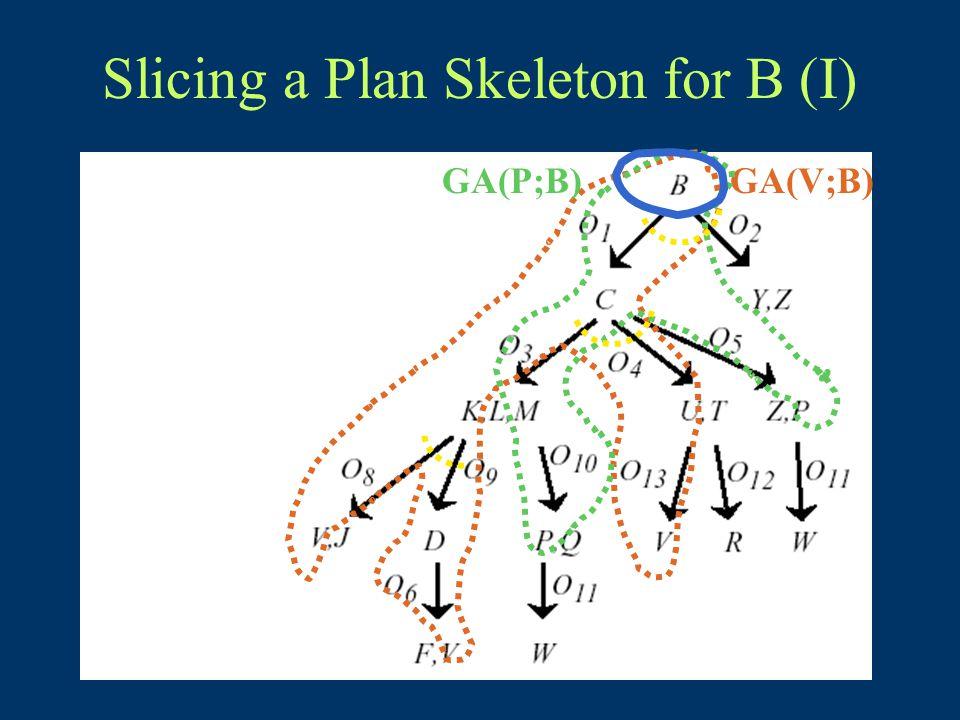 Slicing a Plan Skeleton for B (I) GA(V;B)GA(P;B)