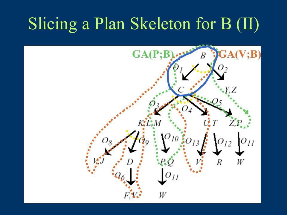 Slicing a Plan Skeleton for B (II) GA(V;B)GA(P;B)