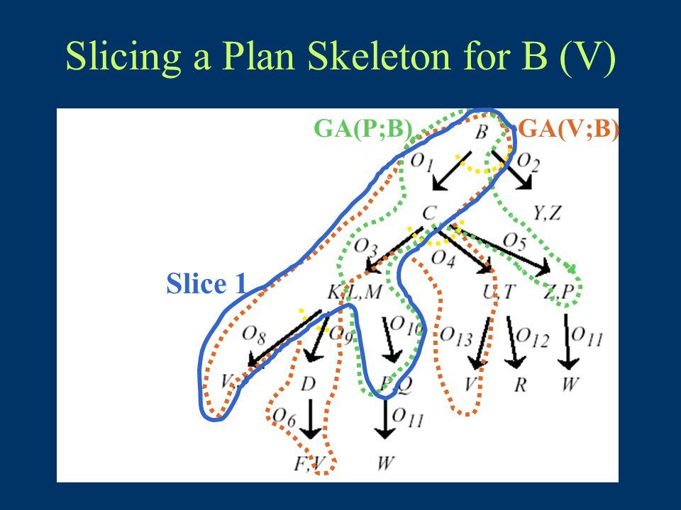Slicing a Plan Skeleton for B (V) GA(V;B)GA(P;B) Slice 1