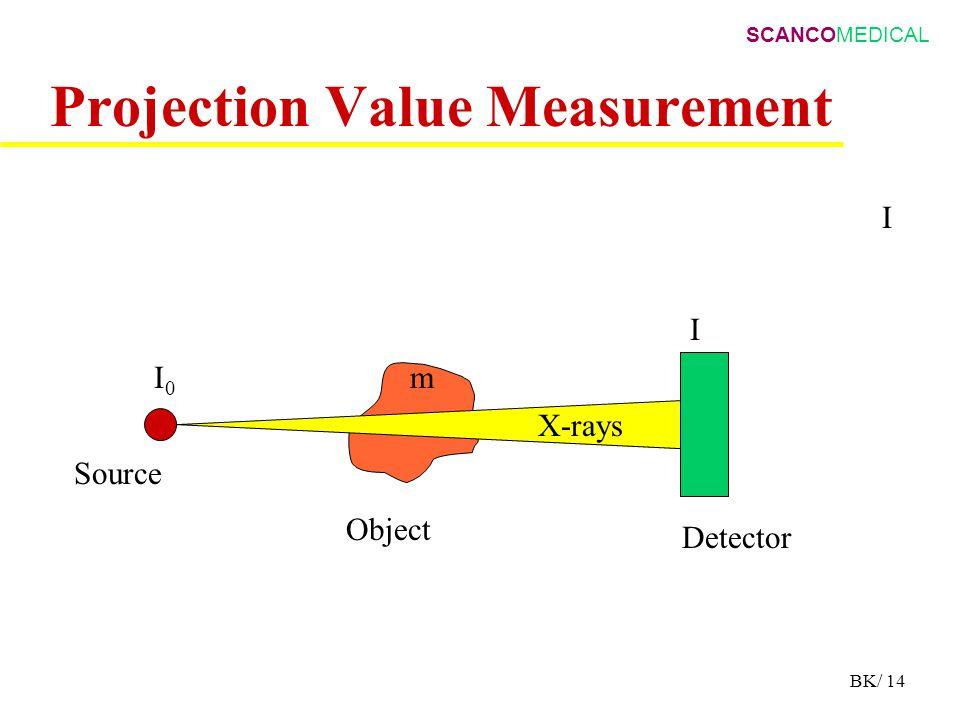 SCANCOMEDICAL BK/ 14 Projection Value Measurement I Source Object Detector X-rays I0I0 I m