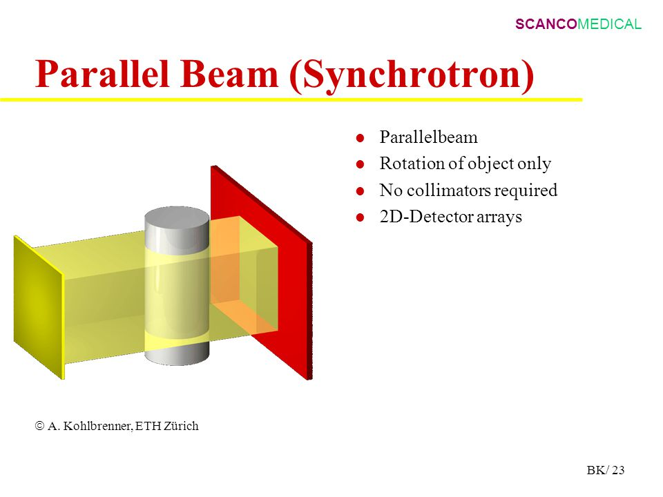 SCANCOMEDICAL BK/ 23 Parallel Beam (Synchrotron) Parallelbeam Rotation of object only No collimators required 2D-Detector arrays  A.