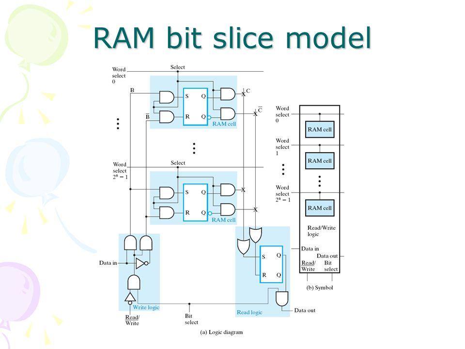 RAM bit slice model