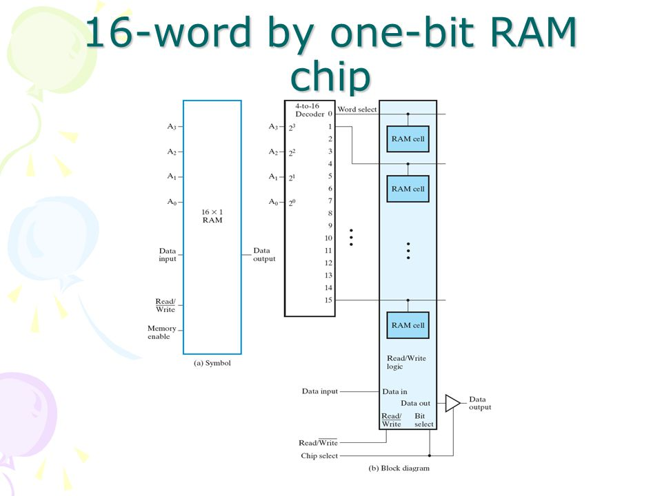 16-word by one-bit RAM chip