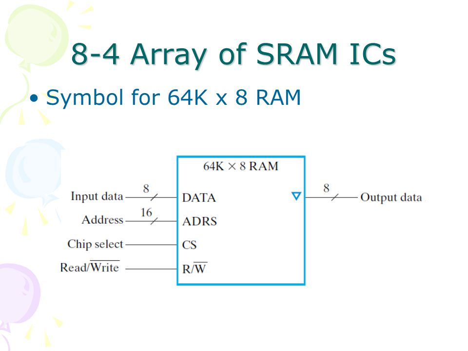 8-4 Array of SRAM ICs Symbol for 64K x 8 RAM