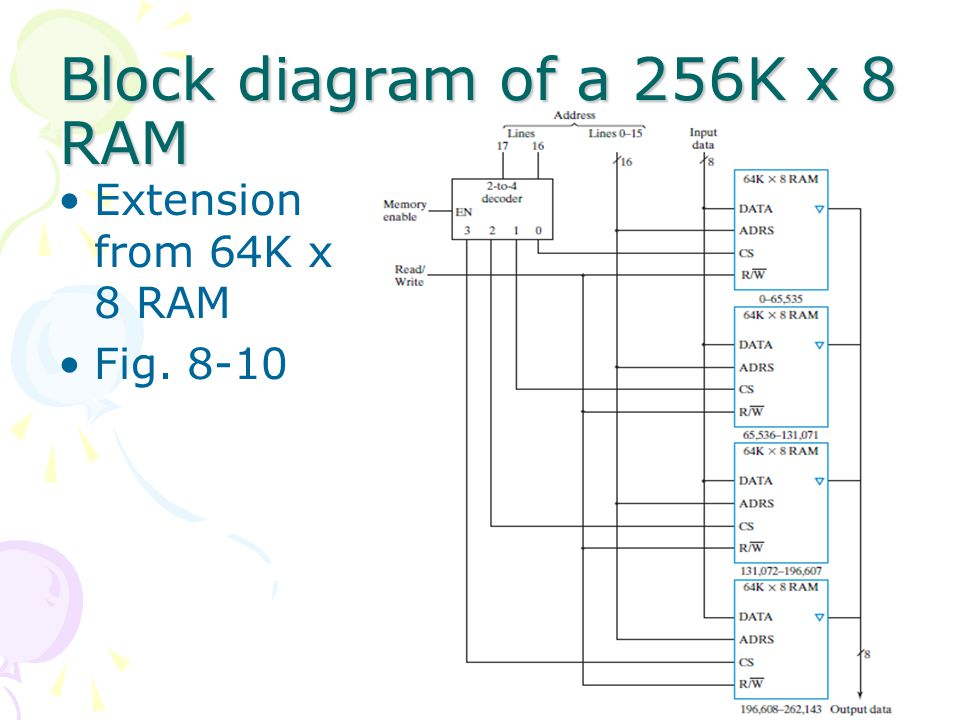 Block diagram of a 256K x 8 RAM Extension from 64K x 8 RAM Fig. 8-10