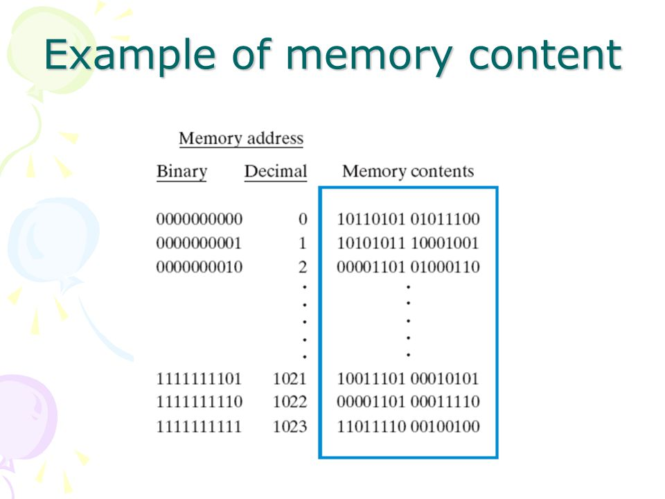 Example of memory content
