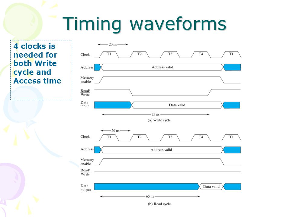 Timing waveforms 4 clocks is needed for both Write cycle and Access time