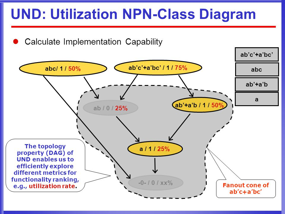 a / 1 / 25% ab'+a'b / 1 / 50% UND: Utilization NPN-Class Diagram Calculate Implementation Capability ab'c'+a'bc' ab'c'+a'bc' / 1 / 75% abc ab / 0 / 25% -0- / 0 / xx% abc/ 1 / 50% ab'+a'b a Fanout cone of ab'c+a'bc' The topology property (DAG) of UND enables us to efficiently explore different metrics for functionality ranking, e.g., utilization rate.