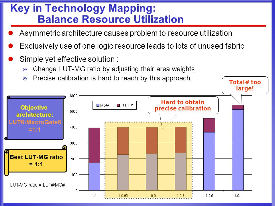 Key in Technology Mapping: Balance Resource Utilization Asymmetric architecture causes problem to resource utilization Exclusively use of one logic resource leads to lots of unused fabric Simple yet effective solution :  Change LUT-MG ratio by adjusting their area weights.