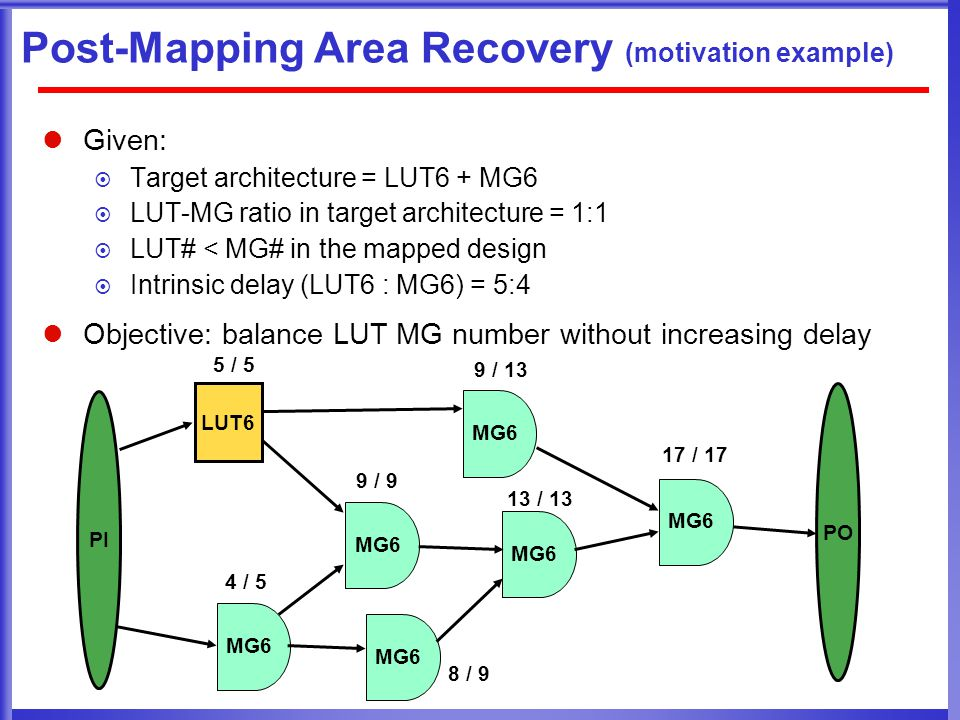 Post-Mapping Area Recovery (motivation example) Given:  Target architecture = LUT6 + MG6  LUT-MG ratio in target architecture = 1:1  LUT# < MG# in the mapped design  Intrinsic delay (LUT6 : MG6) = 5:4 Objective: balance LUT MG number without increasing delay LUT6 MG6 5 / 5 4 / 5 9 / 9 9 / 13 17 / 17 13 / 13 PI PO MG6 8 / 9