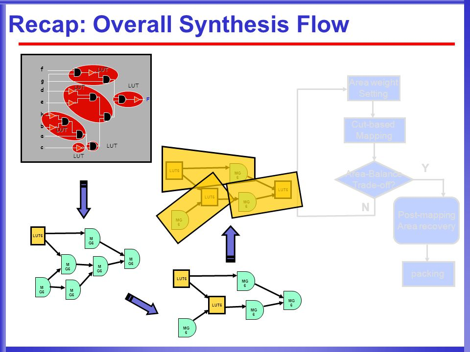 Recap: Overall Synthesis Flow Area weight Setting Cut-based Mapping Area-Balance Trade-off.