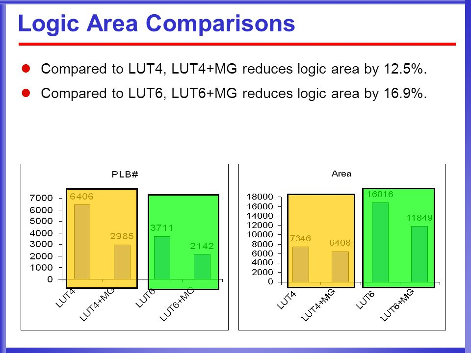 Logic Area Comparisons Compared to LUT4, LUT4+MG reduces logic area by 12.5%.
