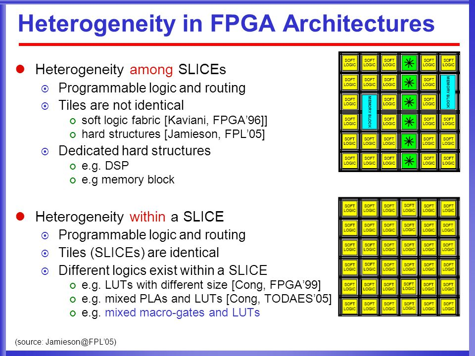 Heterogeneity in FPGA Architectures Heterogeneity among SLICEs PProgrammable logic and routing TTiles are not identical soft logic fabric [Kaviani, FPGA'96]] hard structures [Jamieson, FPL'05] DDedicated hard structures e.g.