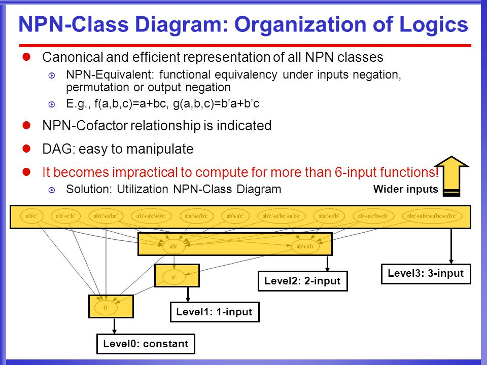 NPN-Class Diagram: Organization of Logics Canonical and efficient representation of all NPN classes  NPN-Equivalent: functional equivalency under inputs negation, permutation or output negation  E.g., f(a,b,c)=a+bc, g(a,b,c)=b'a+b'c NPN-Cofactor relationship is indicated DAG: easy to manipulate It becomes impractical to compute for more than 6-input functions.