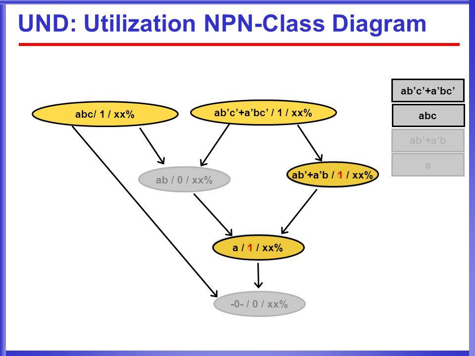 UND: Utilization NPN-Class Diagram ab'c'+a'bc' ab'c'+a'bc' / 1 / xx% abc ab / 0 / xx% a / 0 / xx% ab'+a'b / 0 / xx% -0- / 0 / xx% abc/ 1 / xx% ab'+a'b a ab'+a'b / 1 / xx% a / 1 / xx%