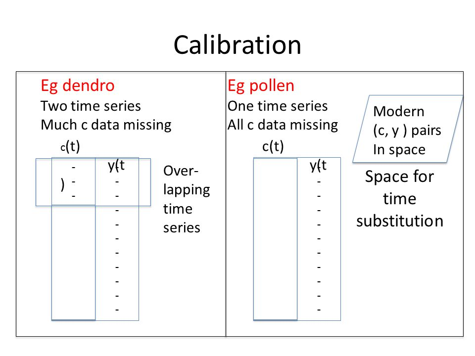 Calibration ---------------------- ---------------------- c (t) y(t ) Modern (c, y ) pairs In space ---------------------- ---------------------- c(t) y(t ) Eg dendro Two time series Much c data missing Eg pollen One time series All c data missing Space for time substitution Over- lapping time series