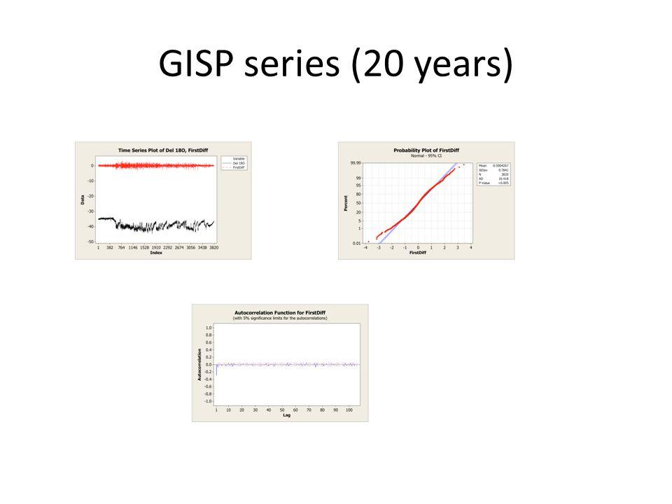 GISP series (20 years)