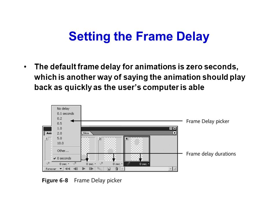 Setting the Frame Delay The default frame delay for animations is zero seconds, which is another way of saying the animation should play back as quickly as the user's computer is able
