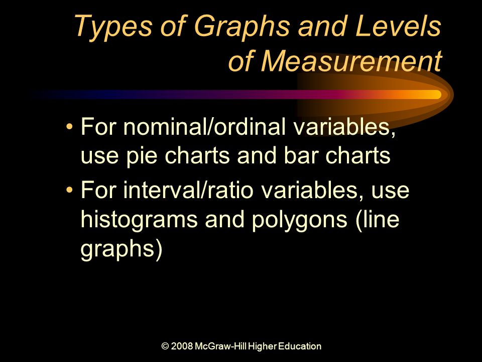 © 2008 McGraw-Hill Higher Education Types of Graphs and Levels of Measurement For nominal/ordinal variables, use pie charts and bar charts For interval/ratio variables, use histograms and polygons (line graphs)