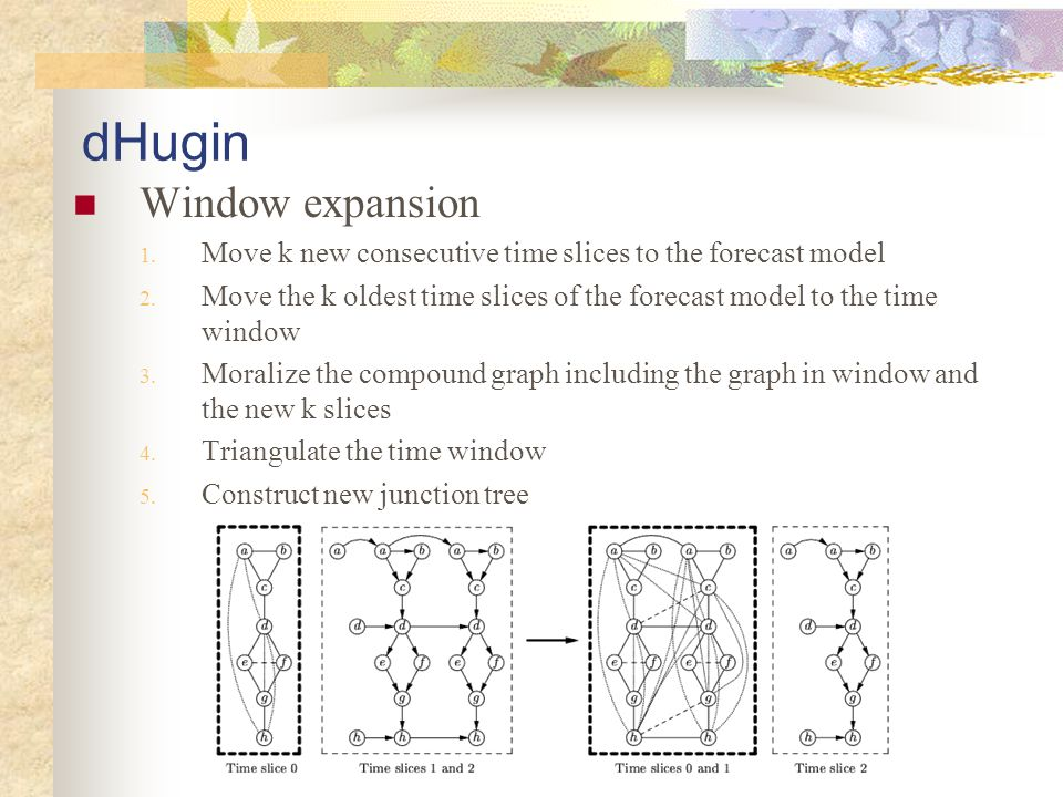 dHugin Window expansion 1. Move k new consecutive time slices to the forecast model 2. Move the k oldest time slices of the forecast model to the time