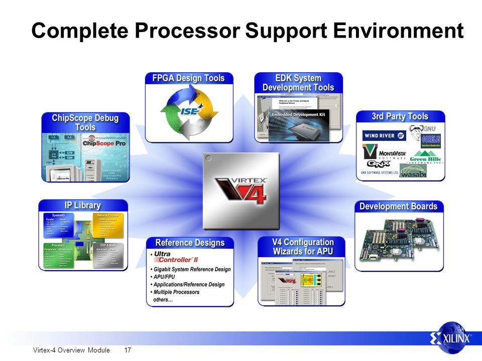 Virtex-4 Overview Module 17 Complete Processor Support EnvironmentGNU