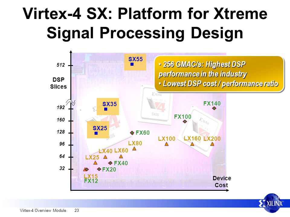 Virtex-4 Overview Module 23 Virtex-4 SX: Platform for Xtreme Signal Processing Design DSP Slices Device Cost 512 192 160 128 96 64 32 FX20 FX40 FX60 FX100 LX40 LX80 LX100 LX25 LX15 FX140 LX160 LX200 FX12 LX60 256 GMAC/s: Highest DSP performance in the industry 256 GMAC/s: Highest DSP performance in the industry Lowest DSP cost / performance ratio Lowest DSP cost / performance ratio 256 GMAC/s: Highest DSP performance in the industry 256 GMAC/s: Highest DSP performance in the industry Lowest DSP cost / performance ratio Lowest DSP cost / performance ratio SX25 SX35 SX55
