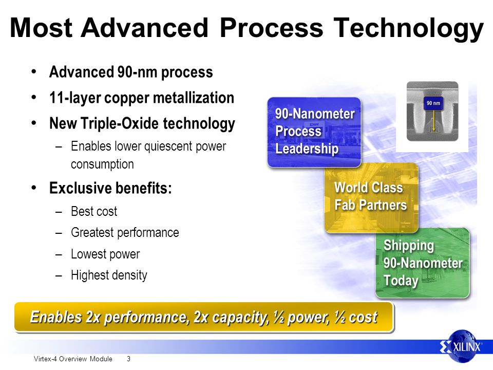 Virtex-4 Overview Module 3 Most Advanced Process Technology Advanced 90-nm process 11-layer copper metallization New Triple-Oxide technology – Enables lower quiescent power consumption Exclusive benefits: – Best cost – Greatest performance – Lowest power – Highest density Enables 2x performance, 2x capacity, ½ power, ½ cost