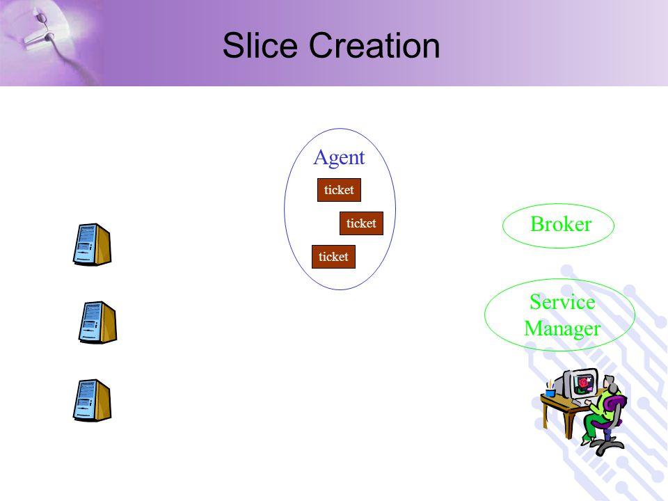 Slice Creation Service Manager Broker ticket Agent
