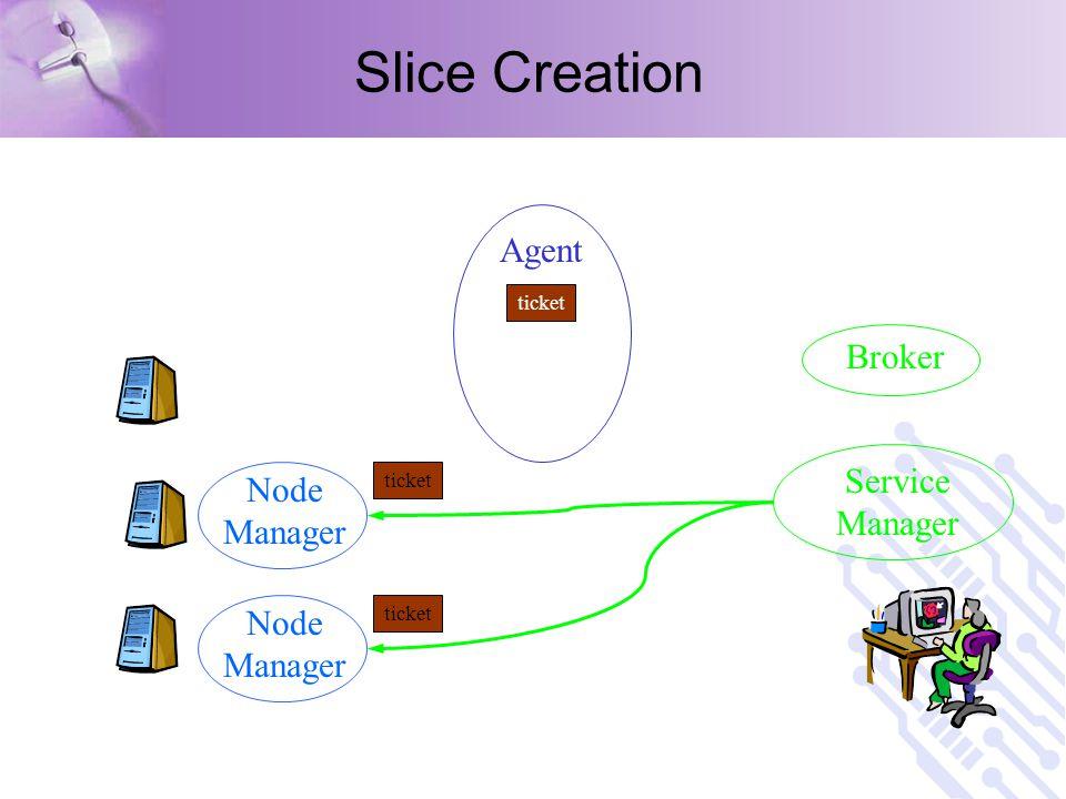 Slice Creation Service Manager Broker ticket Node Manager ticket Agent