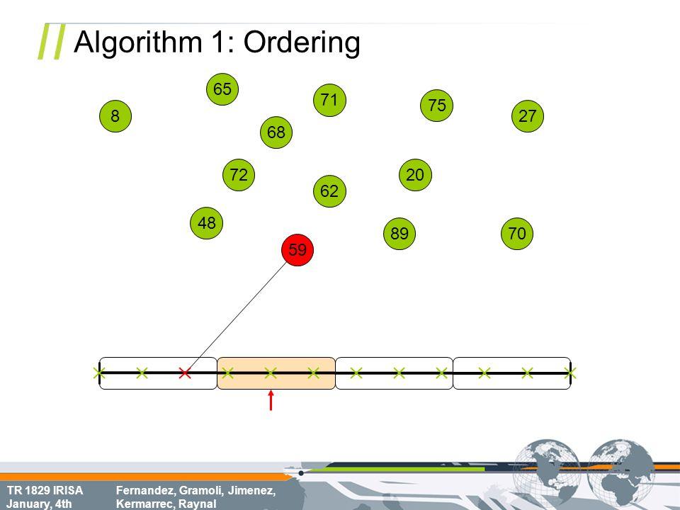 TR 1829 IRISA January, 4th Fernandez, Gramoli, Jimenez, Kermarrec, Raynal Algorithm 1: Ordering 68 70 8 72 62 75 65 20 71 48 59 89 27