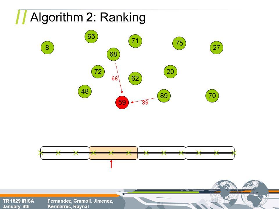 TR 1829 IRISA January, 4th Fernandez, Gramoli, Jimenez, Kermarrec, Raynal Algorithm 2: Ranking 68 70 8 72 62 75 65 20 71 48 59 89 27 68 89