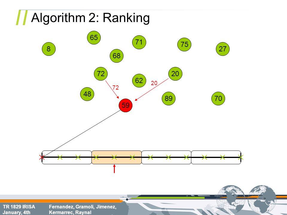 TR 1829 IRISA January, 4th Fernandez, Gramoli, Jimenez, Kermarrec, Raynal Algorithm 2: Ranking 68 70 8 72 62 75 65 20 71 48 59 89 27 72 20