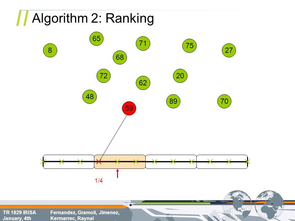 TR 1829 IRISA January, 4th Fernandez, Gramoli, Jimenez, Kermarrec, Raynal Algorithm 2: Ranking 68 70 8 72 62 75 65 20 71 48 59 89 27 1/4