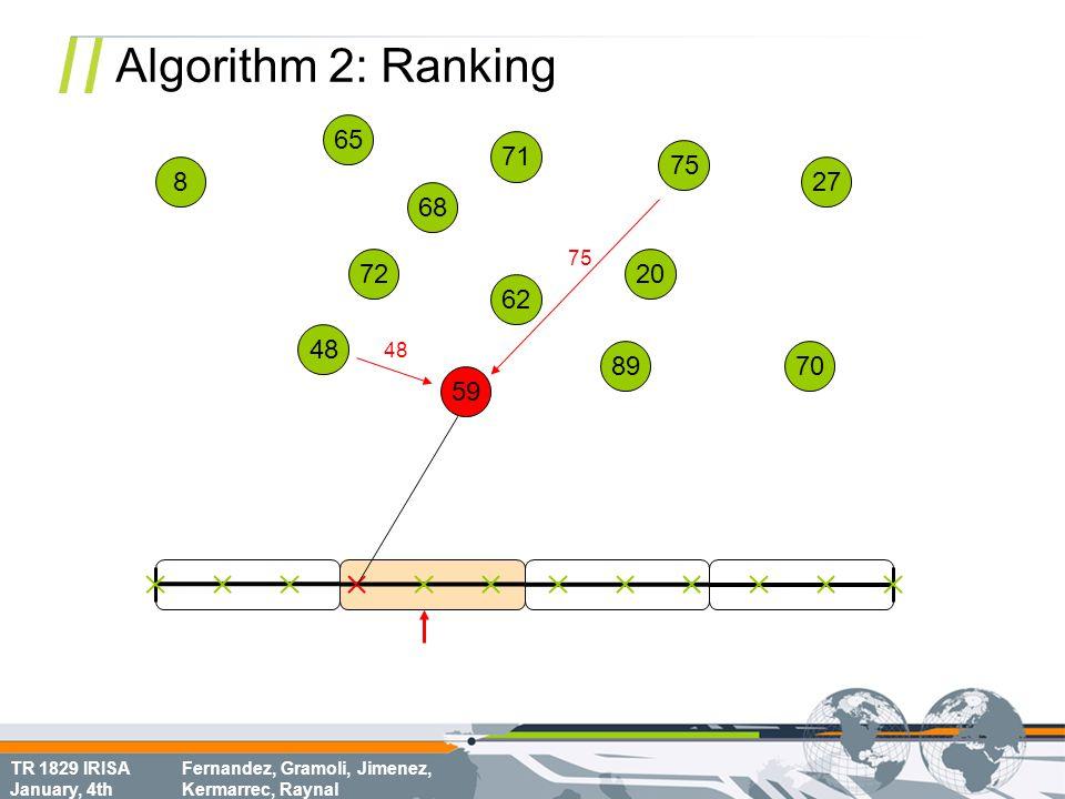 TR 1829 IRISA January, 4th Fernandez, Gramoli, Jimenez, Kermarrec, Raynal Algorithm 2: Ranking 68 70 8 72 62 75 65 20 71 48 59 89 27 48 75