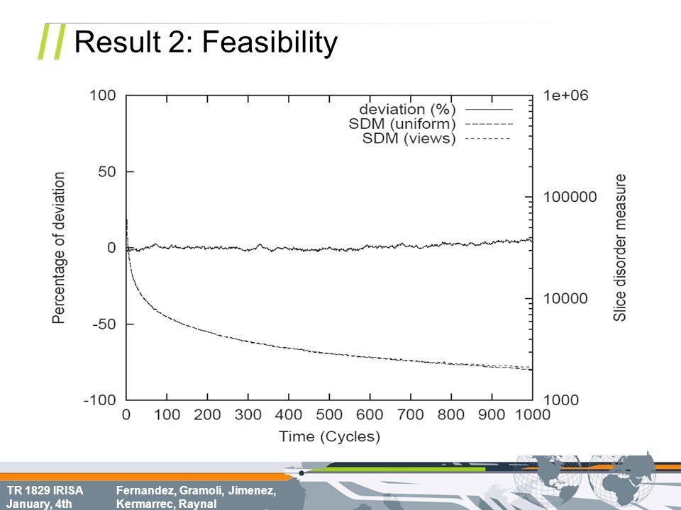 TR 1829 IRISA January, 4th Fernandez, Gramoli, Jimenez, Kermarrec, Raynal Result 2: Feasibility