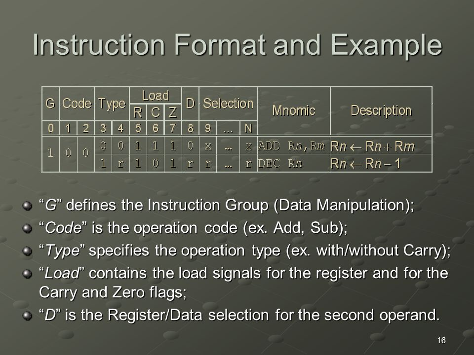 """16 Instruction Format and Example """"G"""" defines the Instruction Group (Data Manipulation); """"Code"""" is the operation code (ex. Add, Sub); """"Type"""" specifies"""