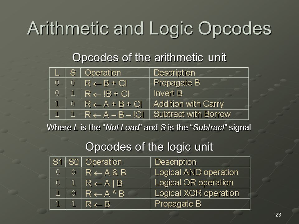 """23 Arithmetic and Logic Opcodes Opcodes of the arithmetic unit Opcodes of the logic unit Where L is the """"Not Load"""" and S is the """"Subtract"""" signal"""